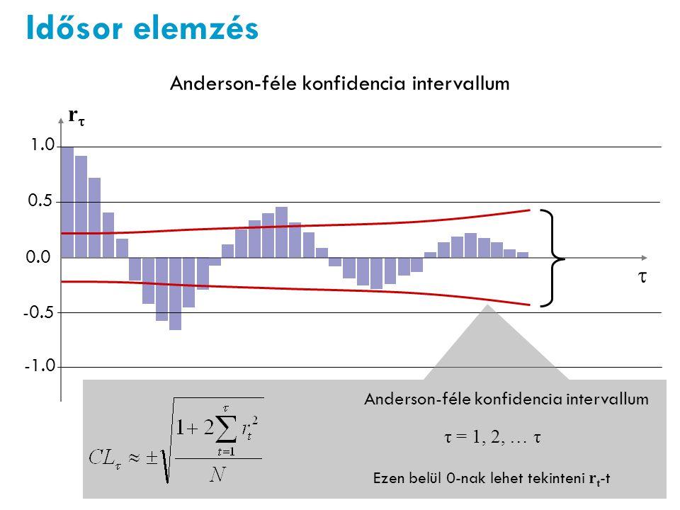 rr  1.0 -0.5 0.5 0.0 Idősor elemzés Anderson-féle konfidencia intervallum τ = 1, 2, … τ Ezen belül 0-nak lehet tekinteni r t -t