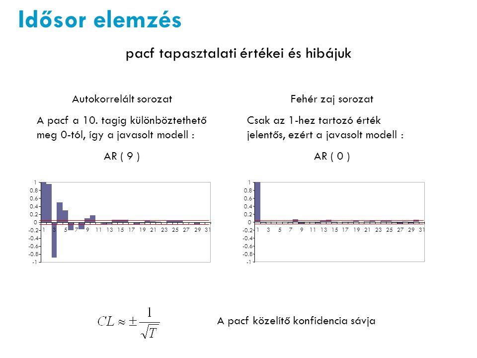 Idősor elemzés pacf tapasztalati értékei és hibájuk A pacf közelítő konfidencia sávja Fehér zaj sorozat Csak az 1-hez tartozó érték jelentős, ezért a javasolt modell : AR ( 0 ) Autokorrelált sorozat A pacf a 10.
