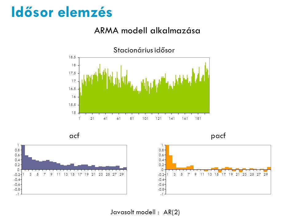 Idősor elemzés ARMA modell alkalmazása Stacionárius idősor acfpacf Javasolt modell : AR(2)