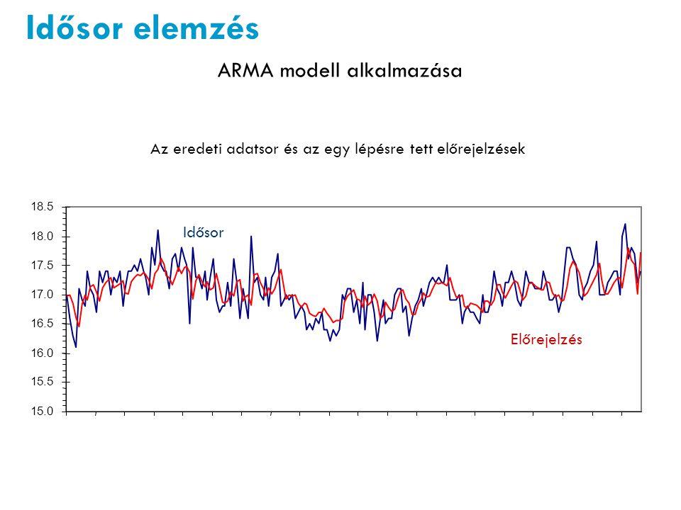 Idősor elemzés ARMA modell alkalmazása Az eredeti adatsor és az egy lépésre tett előrejelzések 15.0 15.5 16.0 16.5 17.0 17.5 18.0 18.5 Idősor Előrejelzés