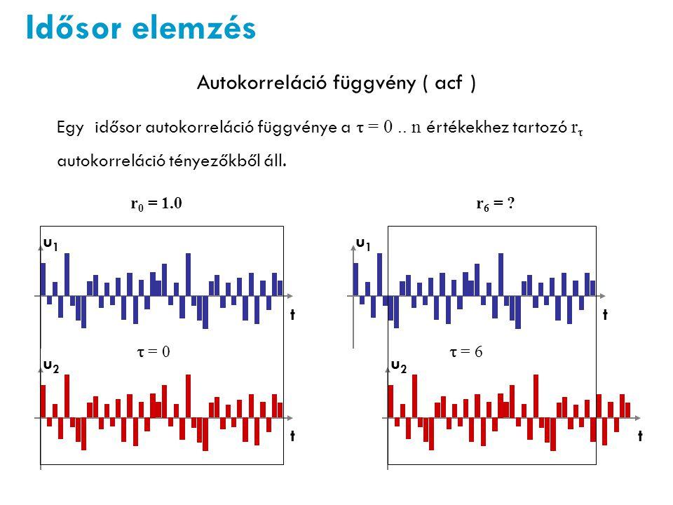 Idősor elemzés Autokorreláció függvény ( acf ) Egy idősor autokorreláció függvénye a  = 0..