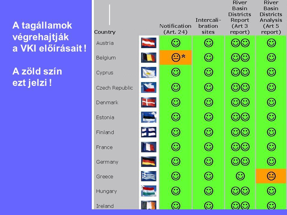 A tagállamok végrehajtják a VKI előírásait ! A zöld szín ezt jelzi !