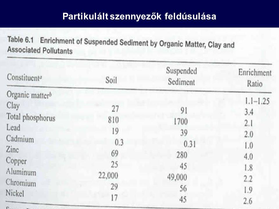 """Szennyezőanyagok túlnyomó része a finomabb szemcsefrakciókhoz kötődik (nagy fajlagos felület) Az erózió szelektív a finom szemcsékre nézve, a finomabb részecskékfeldúsulnak a lebegőanyag transzport során Dúsulás: a transzportált lebegőanyagban nagyobb szennyezőanyag koncentráció alakul ki, mint az eredeti talajban Kiváltó folyamatok: A """"szennyezettebb finom szemcsék szelektív eróziója A kis sűrűségű komponensek (szerves anyagok) felúszása a talajról a felszíni lefolyásba A nehéz, durva szemcsék (kevesebb adszorbeált szennyező) kiülepedése a transzport során Feldúsulási arány: a felszíni vagy a mederbeli lefolyás által szállított lebegőanyagban és az eredeti talajban lévő szennyezőanyag koncentrációk hányadosa Partikulált szennyezők feldúsulása"""
