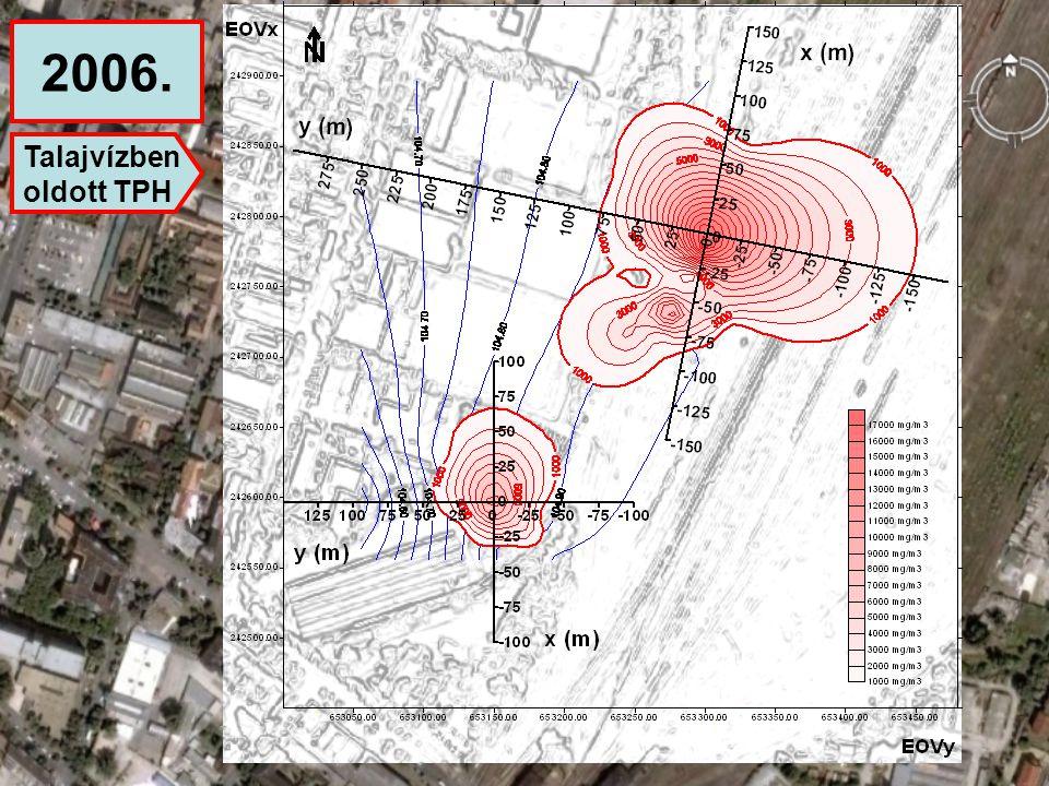 A modell kalibrációja – a tartálypark területéreA modell eredménye – a tartálypark területére 2006.2011.