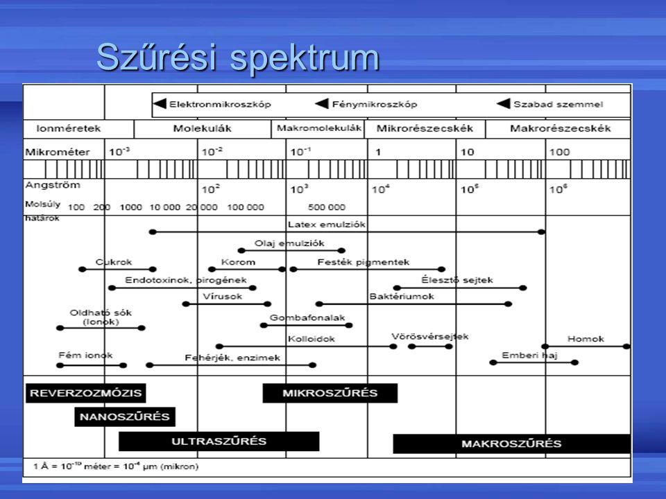 Szűrési spektrum