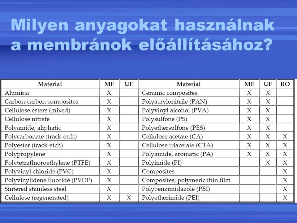 Milyen anyagokat használnak a membránok előállításához?