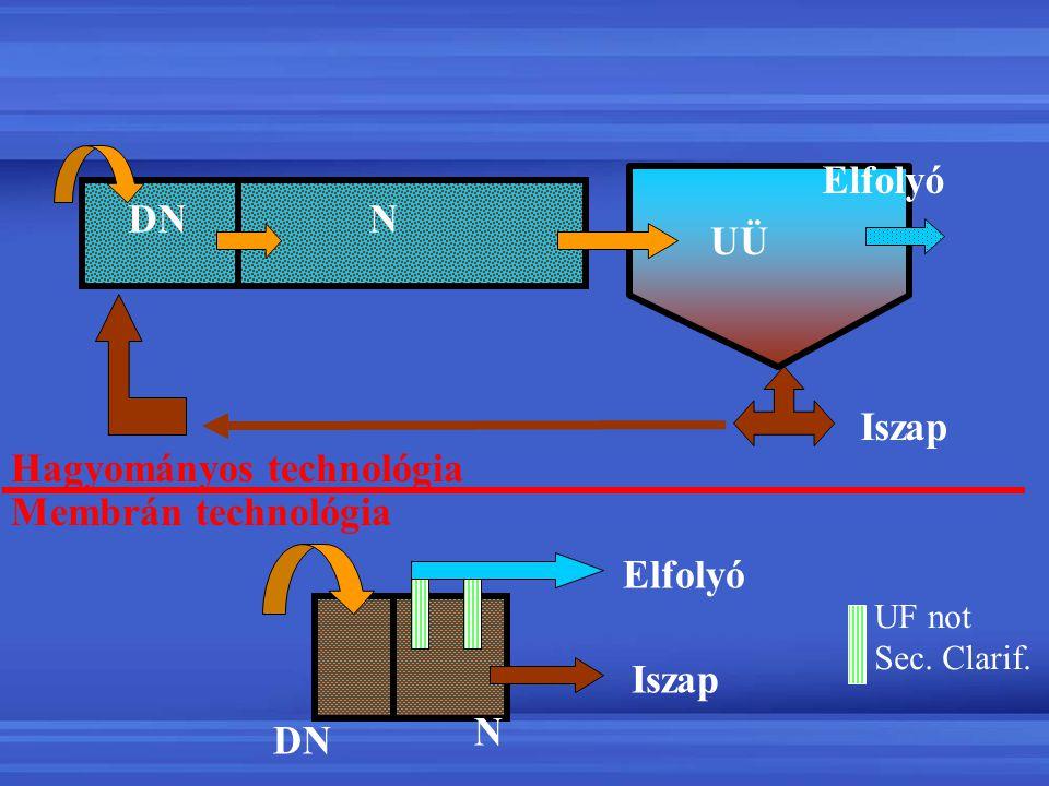 Process Basics Iszap DN N Iszap UÜ Elfolyó Hagyományos technológia Membrán technológia NDN Elfolyó UF not Sec. Clarif.