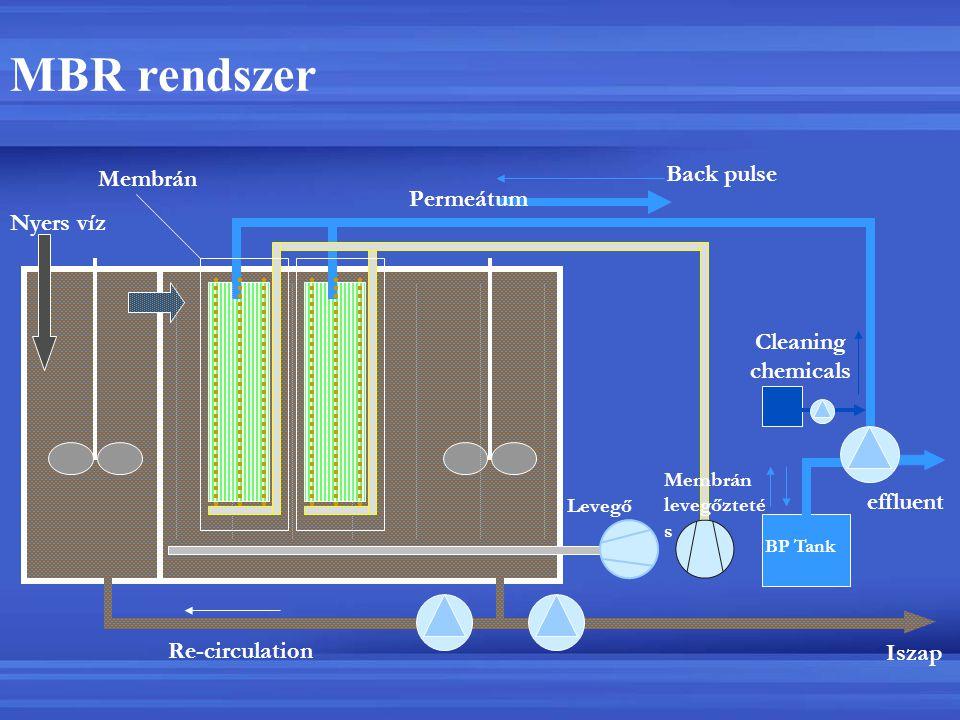 Re-circulation Nyers víz Iszap MBR rendszer Cleaning chemicals Membrán Back pulse BP Tank effluent Permeátum Membrán levegőzteté s Levegő
