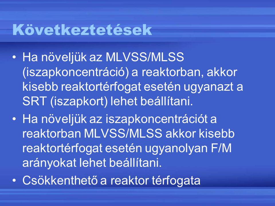 Következtetések Ha növeljük az MLVSS/MLSS (iszapkoncentráció) a reaktorban, akkor kisebb reaktortérfogat esetén ugyanazt a SRT (iszapkort) lehet beáll