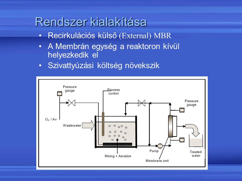 Rendszer kialakítása Recirkulációs külső (External) MBR A Membrán egység a reaktoron kívül helyezkedik el Szivattyúzási költség növekszik