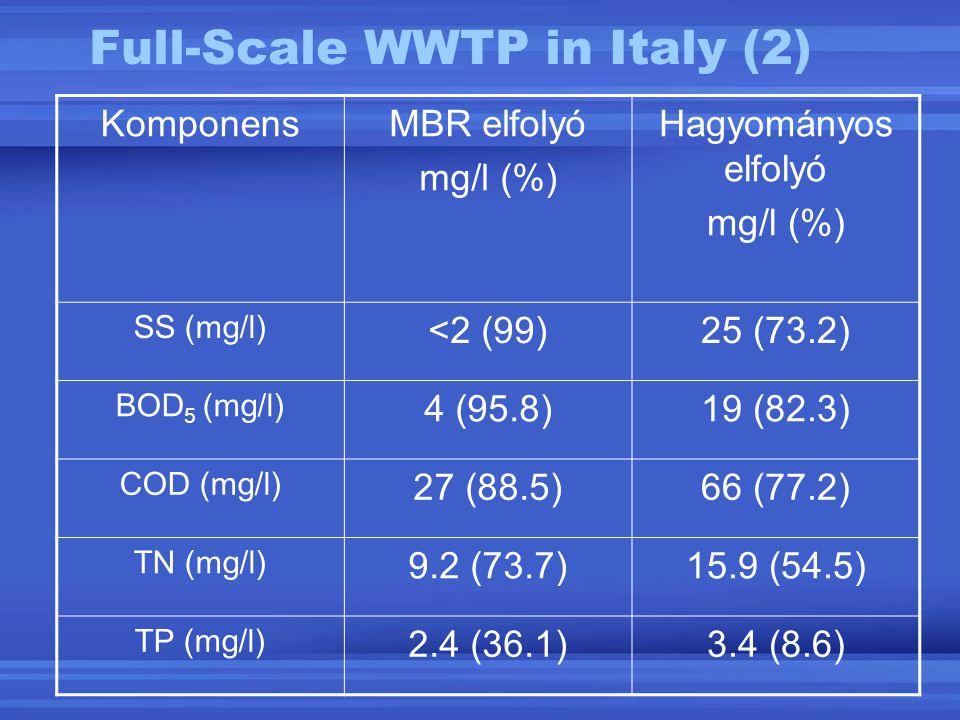Full-Scale WWTP in Italy (2) KomponensMBR elfolyó mg/l (%) Hagyományos elfolyó mg/l (%) SS (mg/l) <2 (99)25 (73.2) BOD 5 (mg/l) 4 (95.8)19 (82.3) COD