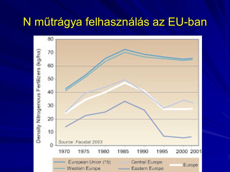 N műtrágya felhasználás az EU-ban