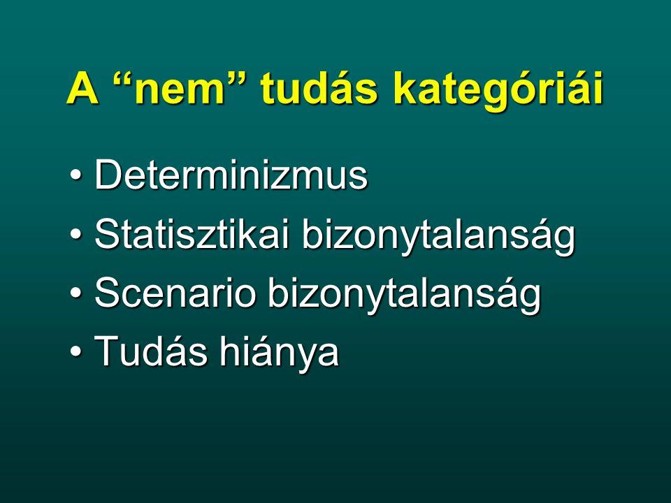"""Hibák forrása """"nem tudás - modell-hibák""""nem tudás - modell-hibák DeterminizmusDeterminizmus Statisztikai bizonytalanságStatisztikai bizonytalanság Scenario bizonytalanságScenario bizonytalanság Tudás hiányaTudás hiánya Hibás bemeneti adatokHibás bemeneti adatok Hibás paraméter-adatokHibás paraméter-adatok"""