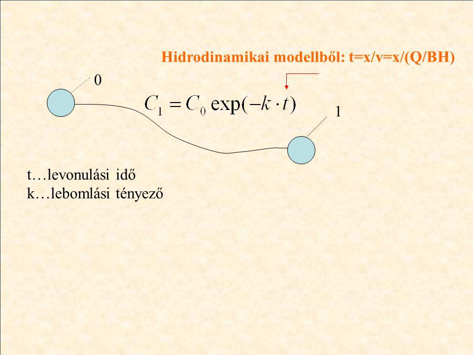 0 1 t…levonulási idő k…lebomlási tényező Hidrodinamikai modellből: t=x/v=x/(Q/BH)