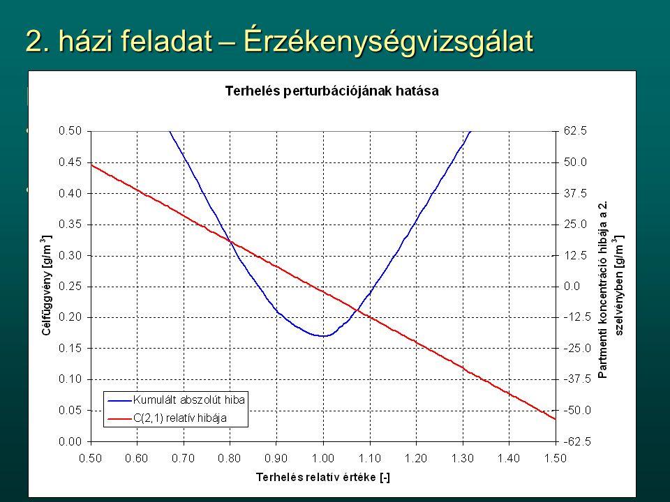 2. házi feladat – Érzékenységvizsgálat Inputok perturbációja y koordináták módosítása véletlen {0, 0.1} tartományban mozgó hibataggaly koordináták mód