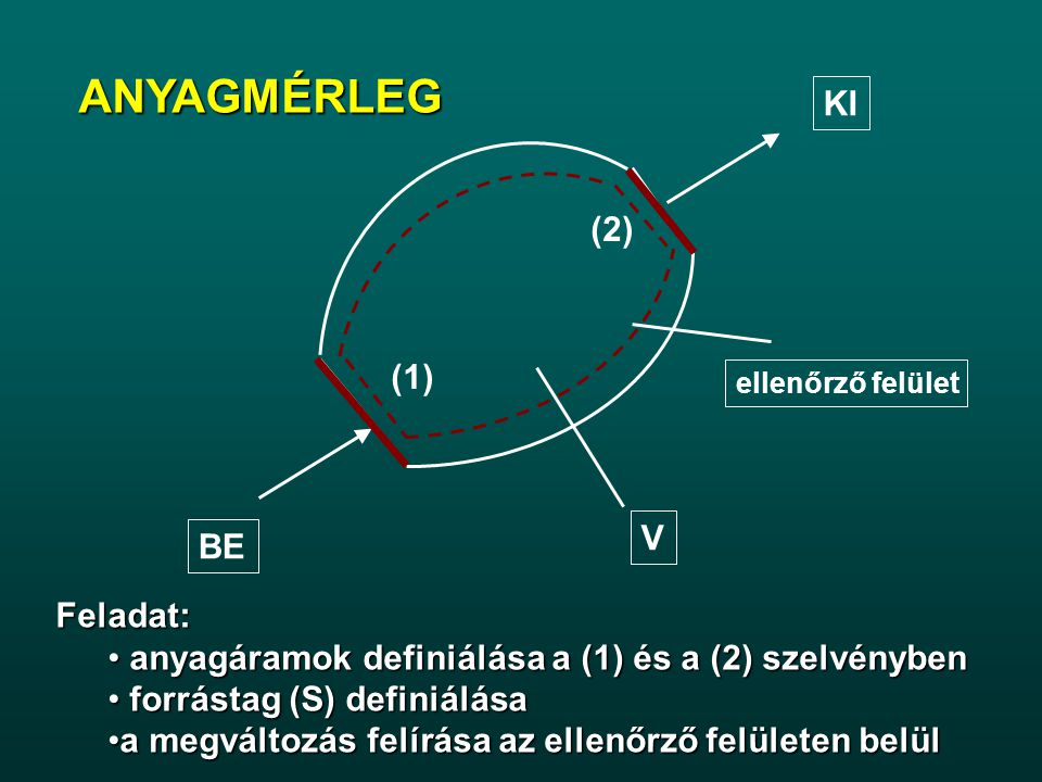ANYAGMÉRLEG ellenőrző felület V BE (1) KI (2) Feladat: anyagáramok definiálása a (1) és a (2) szelvényben anyagáramok definiálása a (1) és a (2) szelvényben forrástag (S) definiálása forrástag (S) definiálása a megváltozás felírása az ellenőrző felületen belüla megváltozás felírása az ellenőrző felületen belül