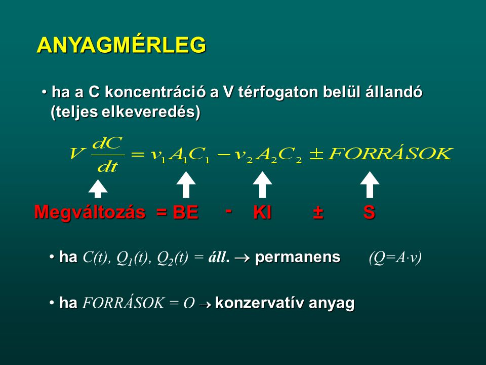 modell Inputok: I=I+e(I) Output hiba eloszlása e(I) e(O) Determinisztikus modell Érzékenység vizsgálat az inputok véletlen perturbációjával Chezy féle 1D hidrodinamikai modell Kst,B,I H