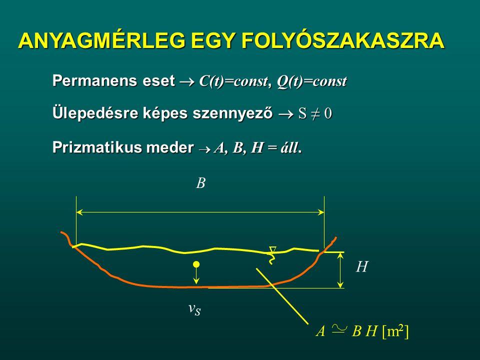 ANYAGMÉRLEG EGY FOLYÓSZAKASZRA Permanens eset  C(t)=const, Q(t)=const Ülepedésre képes szennyező  S ≠ 0 B vSvS A B H [m 2 ]  H Prizmatikus meder  A, B, H = áll.