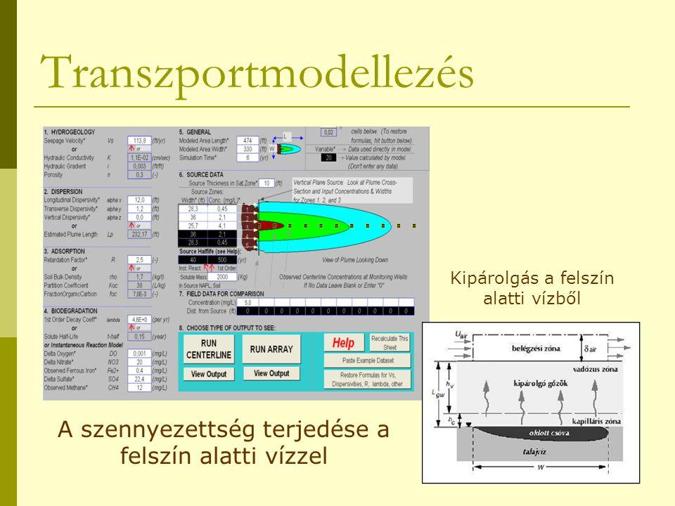 Transzportmodellezés A szennyezettség terjedése a felszín alatti vízzel Kipárolgás a felszín alatti vízből