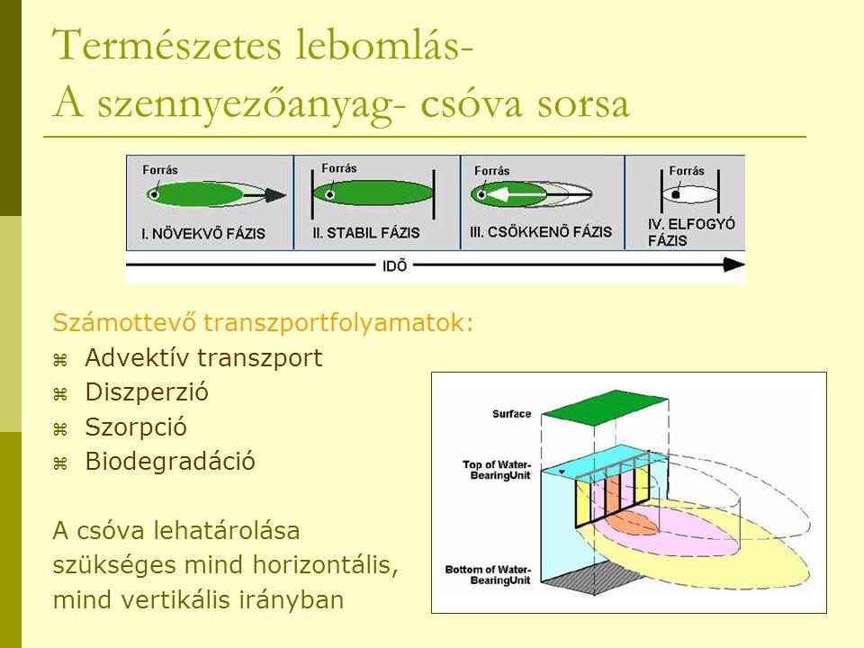 Természetes lebomlás- A szennyezőanyag- csóva sorsa Számottevő transzportfolyamatok:  Advektív transzport  Diszperzió  Szorpció  Biodegradáció A c