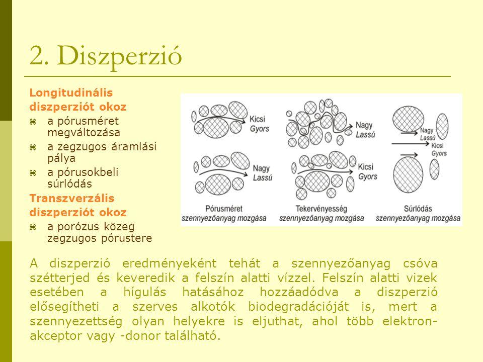 2. Diszperzió A diszperzió eredményeként tehát a szennyezőanyag csóva szétterjed és keveredik a felszín alatti vízzel. Felszín alatti vizek esetében a