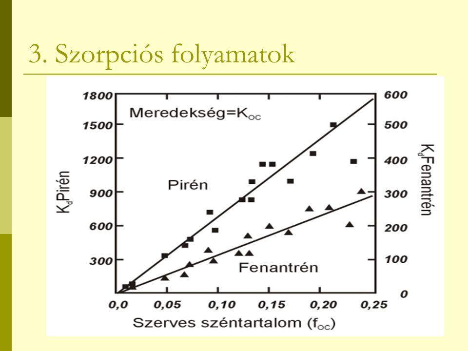 A szorpciós izotermák a vegyi anyag talajhoz kötött és a talajjal kapcsolatban lévő oldatban visszamaradó koncentrációjának arányát írják le Lineáris