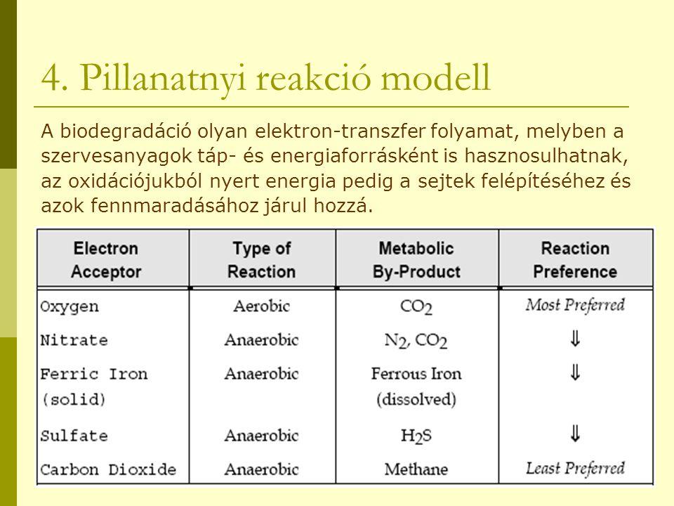 4. Pillanatnyi reakció modell A biodegradáció olyan elektron-transzfer folyamat, melyben a szervesanyagok táp- és energiaforrásként is hasznosulhatnak