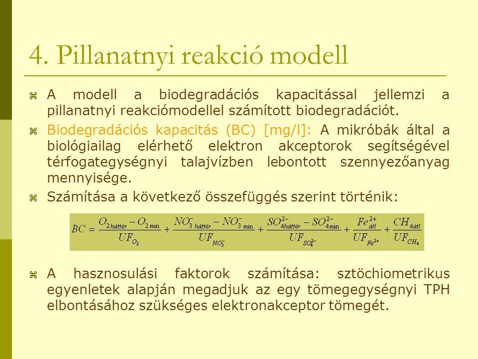 4. Pillanatnyi reakció modell  A modell a biodegradációs kapacitással jellemzi a pillanatnyi reakciómodellel számított biodegradációt.  Biodegradáci