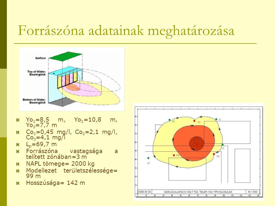 Forrászóna adatainak meghatározása  Yo 1 =8,5 m, Yo 2 =10,8 m, Yo 3 =7,7 m  Co 1 =0,45 mg/l, Co 2 =2,1 mg/l, Co 3 =4,1 mg/l  L p =69,7 m  Forrászó