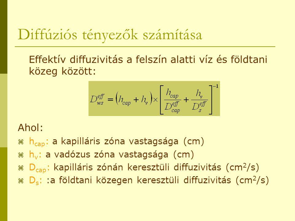 Diffúziós tényezők számítása Effektív diffuzivitás a felszín alatti víz és földtani közeg között: Ahol:  h cap : a kapilláris zóna vastagsága (cm) 