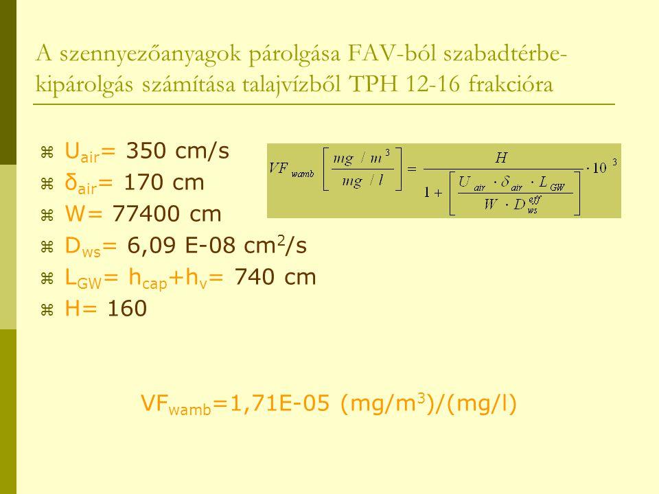A szennyezőanyagok párolgása FAV-ból szabadtérbe- kipárolgás számítása talajvízből TPH 12-16 frakcióra  U air = 350 cm/s  δ air = 170 cm  W= 77400