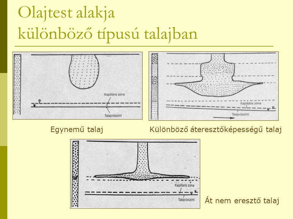 Olajtest alakja különböző típusú talajban Egynemű talajKülönböző áteresztőképességű talaj Át nem eresztő talaj