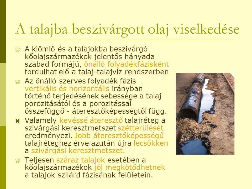 A talajba beszivárgott olaj viselkedése  A kiömlő és a talajokba beszivárgó kőolajszármazékok jelentős hányada szabad formájú, önálló folyadékfáziské