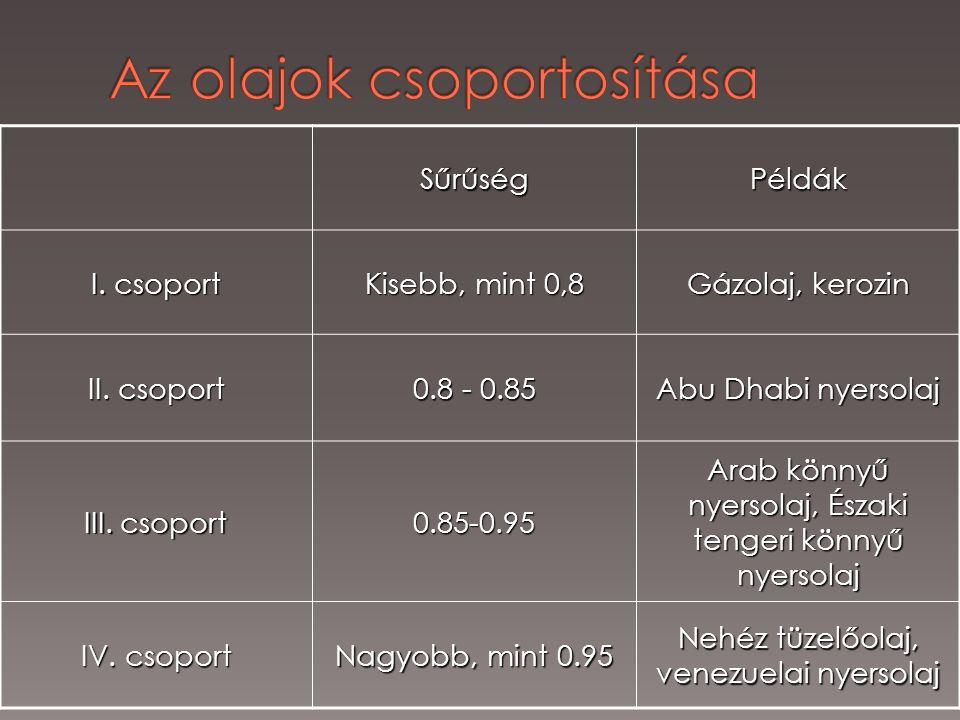 SűrűségPéldák I. csoport Kisebb, mint 0,8 Gázolaj, kerozin II. csoport 0.8 - 0.85 Abu Dhabi nyersolaj III. csoport 0.85-0.95 Arab könnyű nyersolaj, És