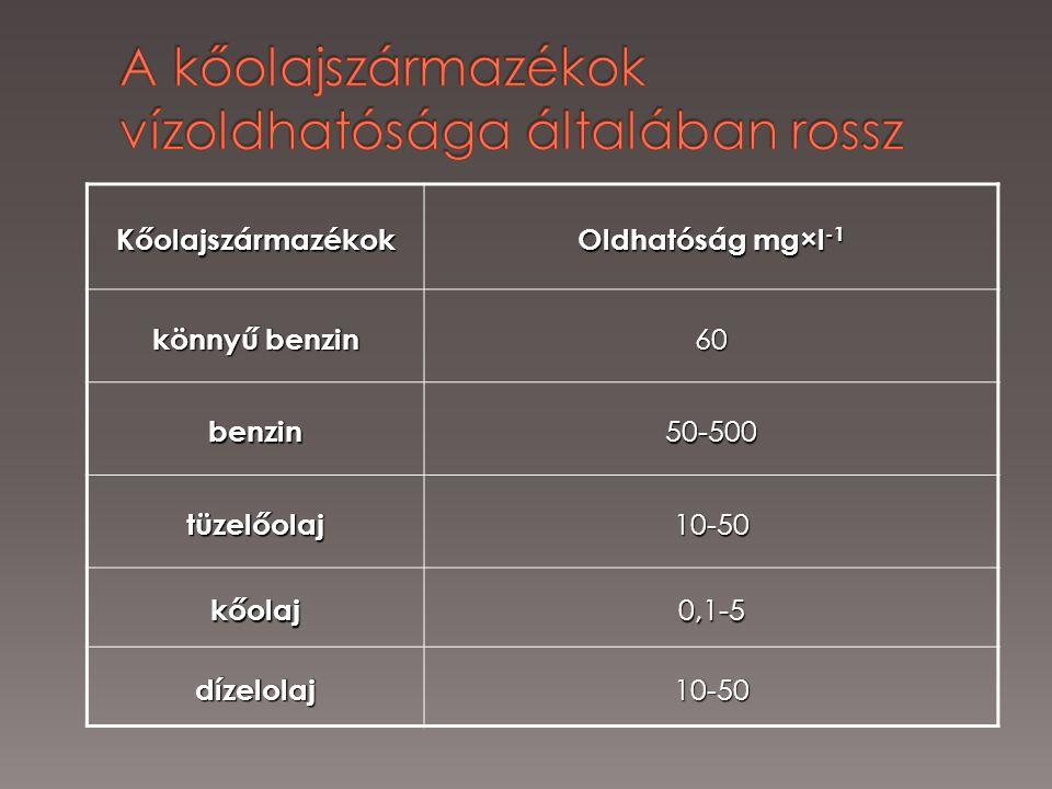 Kőolajszármazékok Oldhatóság mg×l -1 könnyű benzin 60 benzin50-500 tüzelőolaj10-50 kőolaj0,1-5 dízelolaj10-50