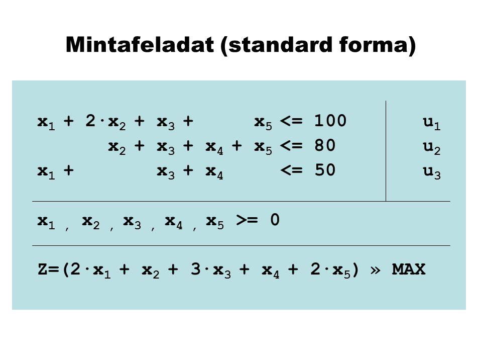 Mintafeladat (standard forma) x 1 + 2·x 2 + x 3 + x 5 <= 100u 1 x 2 + x 3 + x 4 + x 5 <= 80u 2 x 1 + x 3 + x 4 <= 50u 3 x 1, x 2, x 3, x 4, x 5 >= 0 Z
