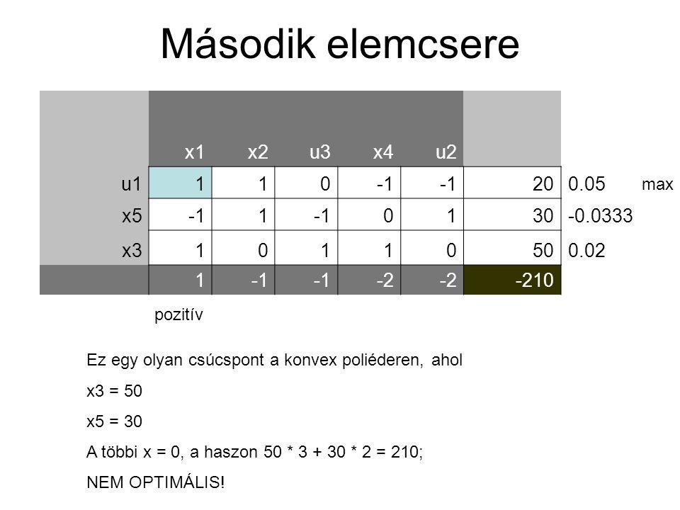 x1x2u3x4u2 u1110 200.05 x51 0130-0.0333 x310110500.02 1 -2 -210 Második elemcsere pozitív max Ez egy olyan csúcspont a konvex poliéderen, ahol x3 = 50