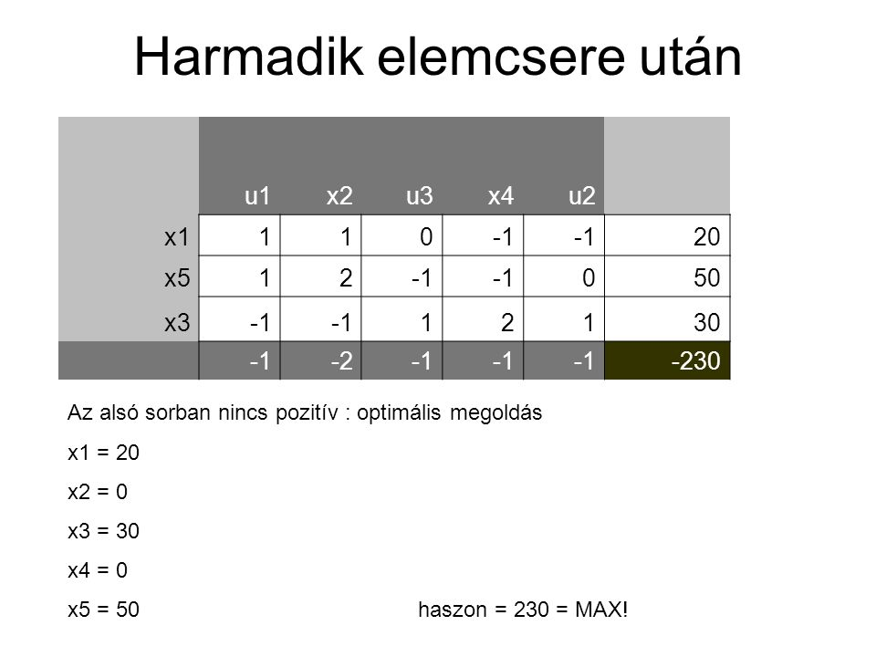 u1x2u3x4u2 x1110 20 x512 050 x3 12130 -2 -230 Harmadik elemcsere után Az alsó sorban nincs pozitív : optimális megoldás x1 = 20 x2 = 0 x3 = 30 x4 = 0