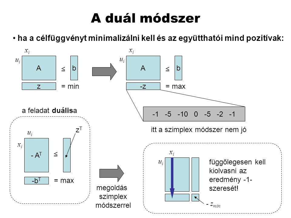 A duál módszer A z b = min ≤ ha a célfüggvényt minimalizálni kell és az együtthatói mind pozitívak: A -z b = max ≤ -1 -5 -10 0 -5 -2 -1 itt a szimplex