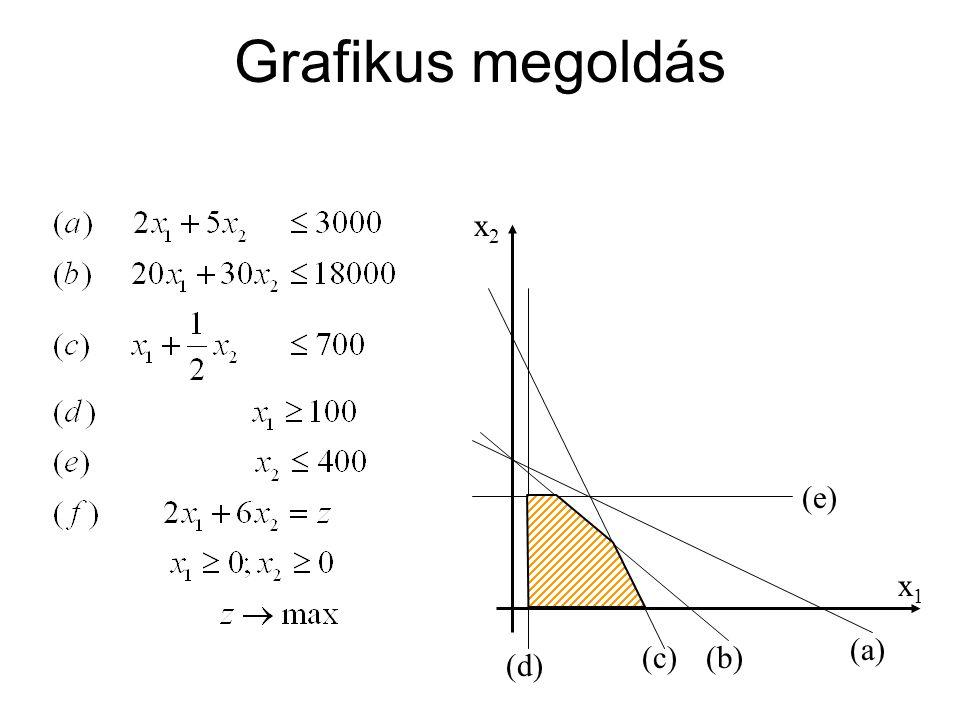 x1x1 x2x2 (d) (e) (c)(b) (a) Grafikus megoldás