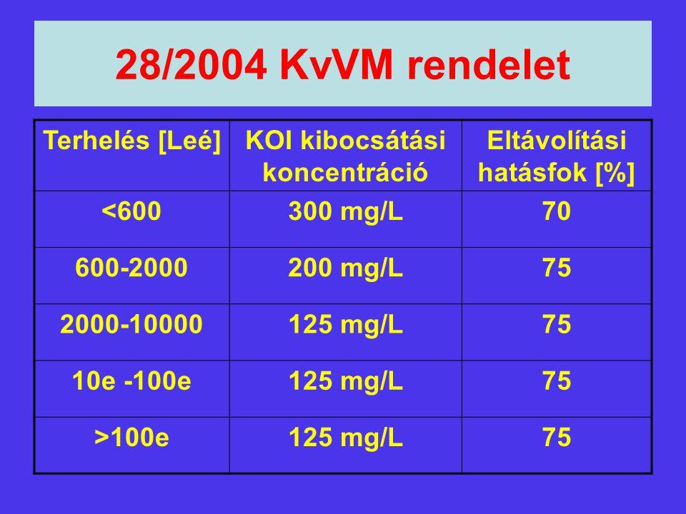 28/2004 KvVM rendelet Terhelés [Leé]KOI kibocsátási koncentráció Eltávolítási hatásfok [%] <600300 mg/L70 600-2000200 mg/L75 2000-10000125 mg/L75 10e