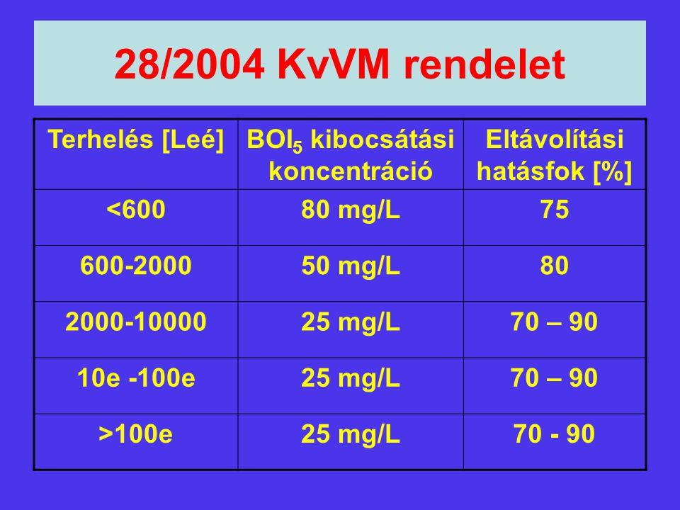28/2004 KvVM rendelet Terhelés [Leé]BOI 5 kibocsátási koncentráció Eltávolítási hatásfok [%] <60080 mg/L75 600-200050 mg/L80 2000-1000025 mg/L70 – 90
