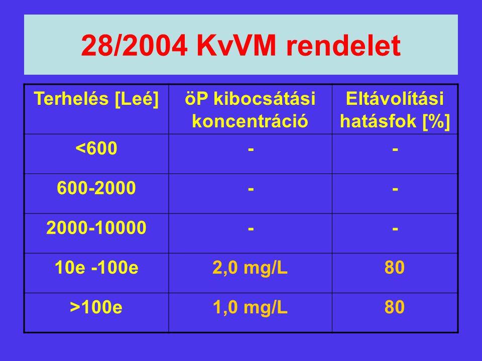 28/2004 KvVM rendelet Terhelés [Leé]öP kibocsátási koncentráció Eltávolítási hatásfok [%] <600-- 600-2000-- 2000-10000-- 10e -100e2,0 mg/L80 >100e1,0