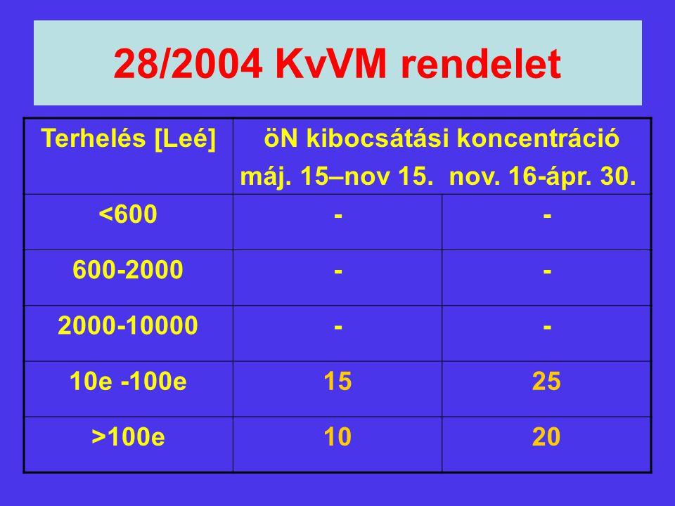 28/2004 KvVM rendelet Terhelés [Leé]öN kibocsátási koncentráció máj. 15–nov 15. nov. 16-ápr. 30. <600-- 600-2000-- 2000-10000-- 10e -100e1525 >100e102