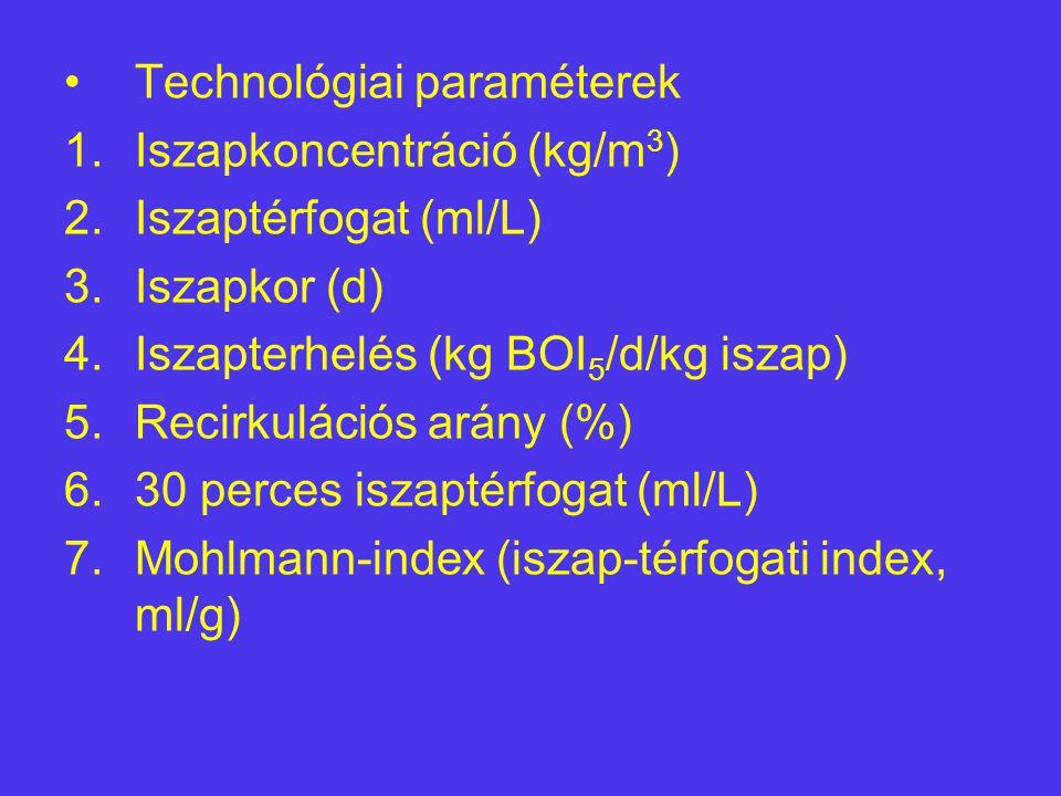 Technológiai paraméterek 1.Iszapkoncentráció (kg/m 3 ) 2.Iszaptérfogat (ml/L) 3.Iszapkor (d) 4.Iszapterhelés (kg BOI 5 /d/kg iszap) 5.Recirkulációs ar