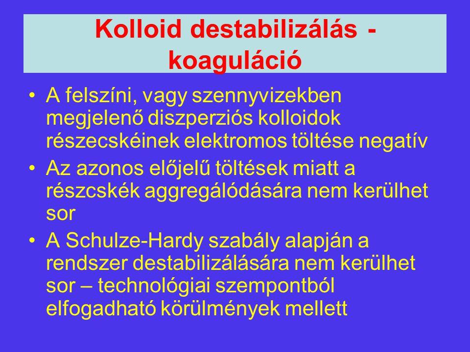 Kolloid destabilizálás - koaguláció A felszíni, vagy szennyvizekben megjelenő diszperziós kolloidok részecskéinek elektromos töltése negatív Az azonos