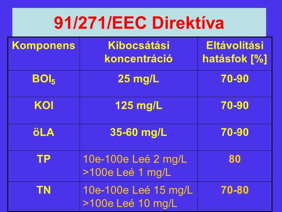 91/271/EEC Direktíva KomponensKibocsátási koncentráció Eltávolítási hatásfok [%] BOI 5 25 mg/L70-90 KOI125 mg/L70-90 öLA35-60 mg/L70-90 TP10e-100e Leé
