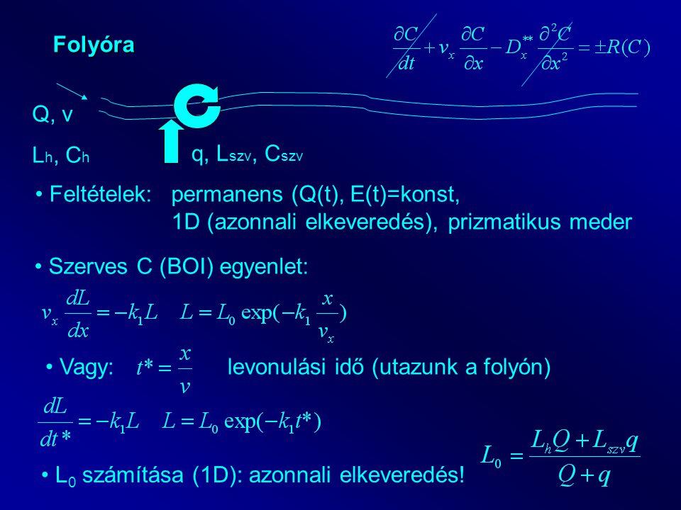 Folyóra Q, v L h, C h q, L szv, C szv Feltételek: permanens (Q(t), E(t)=konst, 1D (azonnali elkeveredés), prizmatikus meder Szerves C (BOI) egyenlet: Vagy:levonulási idő (utazunk a folyón) L 0 számítása (1D): azonnali elkeveredés!
