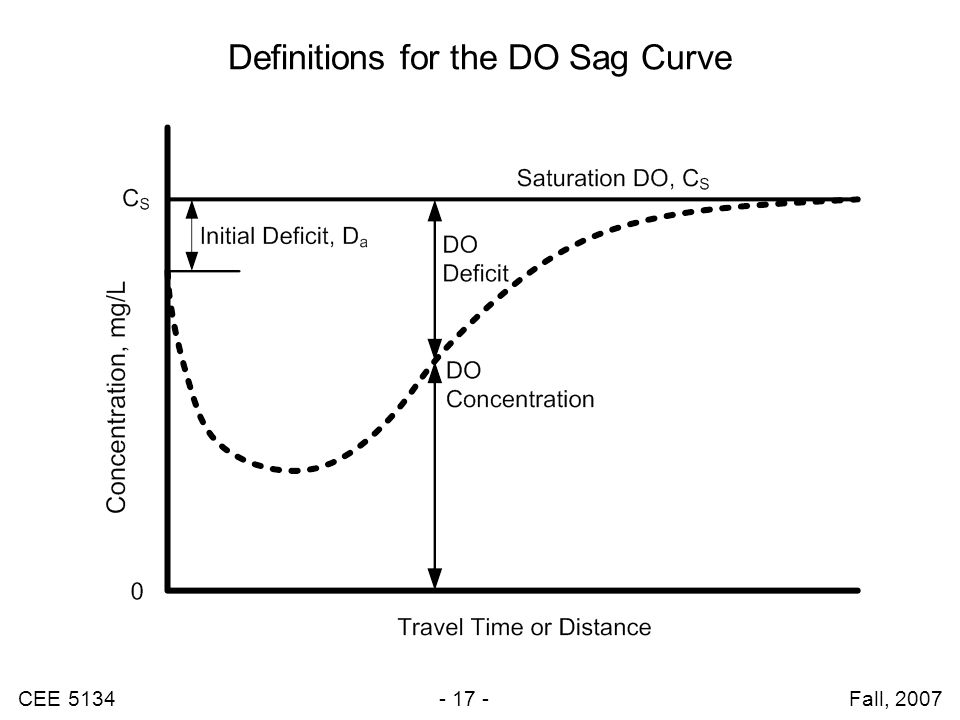 CEE 5134 - 17 - Fall, 2007 Definitions for the DO Sag Curve