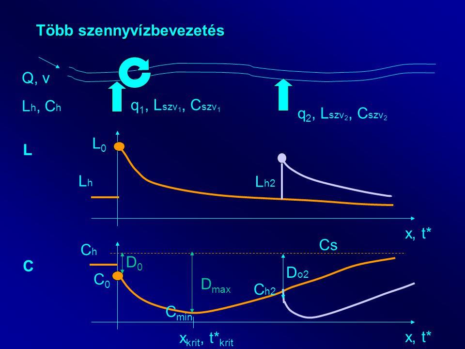Több szennyvízbevezetés Q, v L h, C h q 1, L szv 1, C szv 1 x, t* L LhLh L0L0 C ChCh C0C0 Cs C min x krit, t* krit D0D0 D max L h2 q 2, L szv 2, C szv 2 C h2 D o2